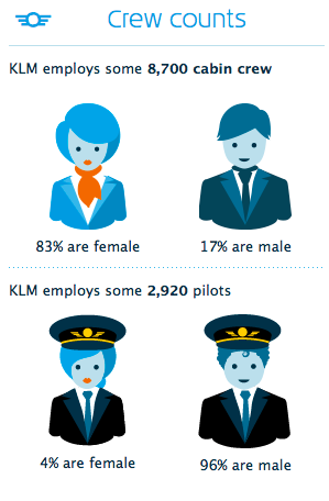 KLM male and female crew