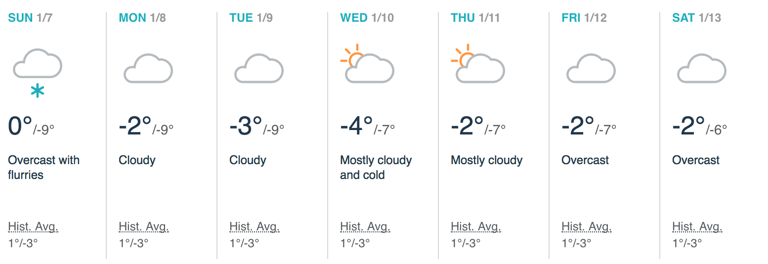 Weather in January in Prague